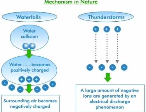 The Benefits of Negative Ions