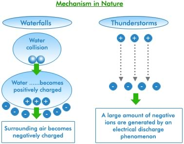 negative-ions-mechanism-in-nature